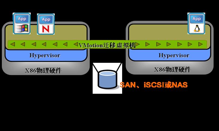 VMotion-qianyi.png