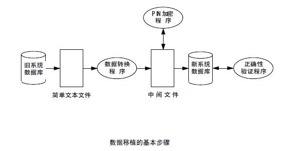 数据移植的基本步骤.jpg